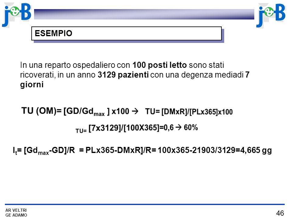 It= [Gdmax-GD]/R = PLx365-DMxR]/R= 100x365-21903/3129=4,665 gg